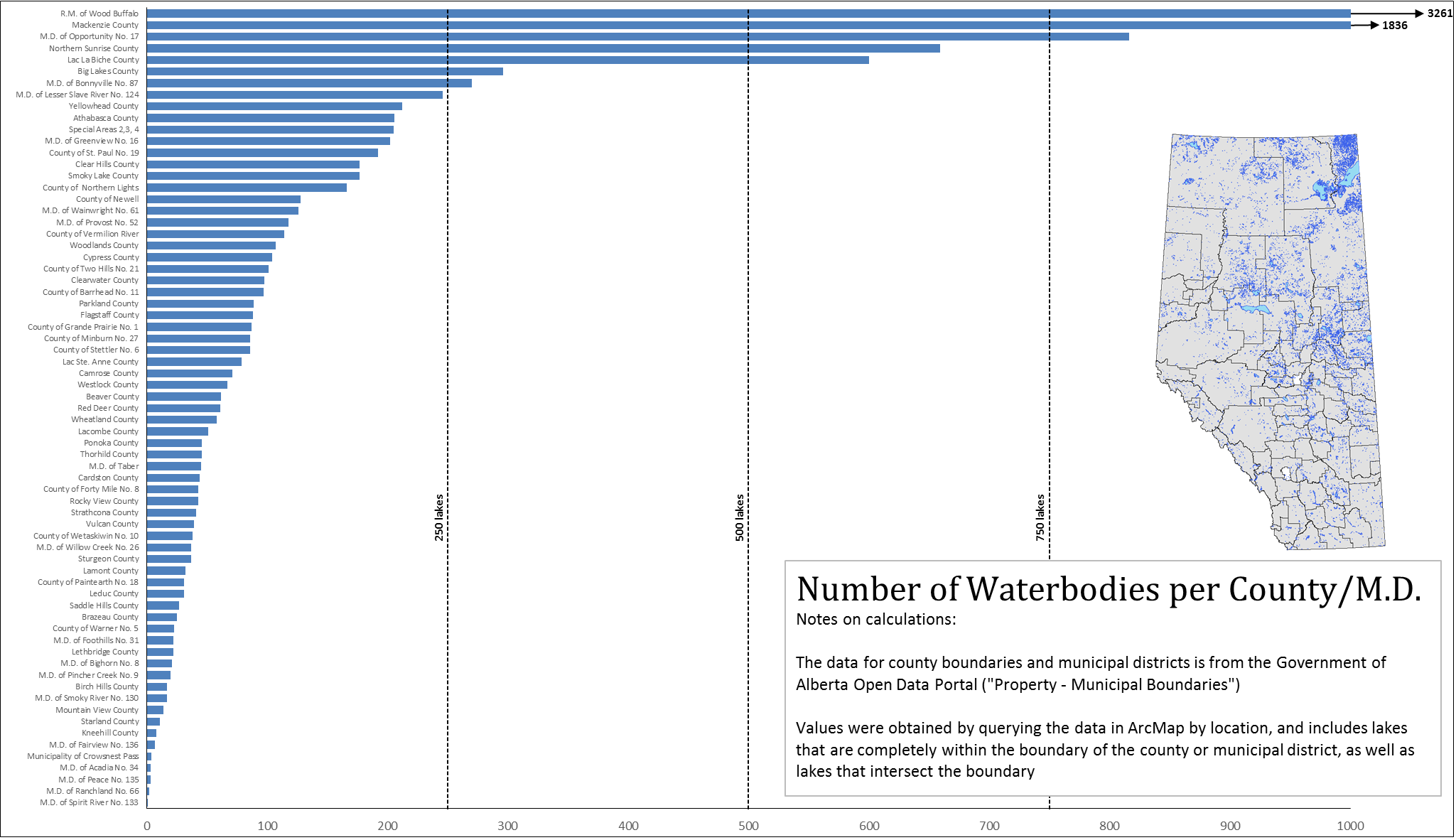 Number of Waterbodies per County/M.D.